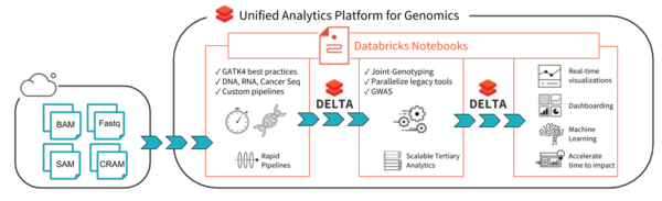 Architecture for end-to-end genomics analysis with Databricks.