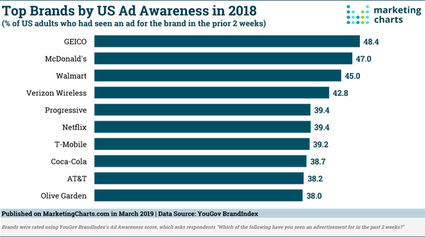 Top Brands for Ad Awareness in 2018 - Credit: MarketingCharts