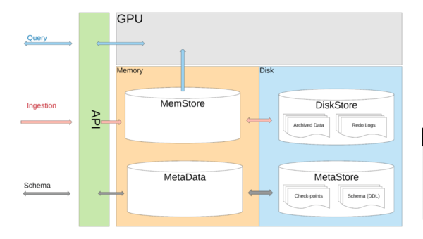 A single instance AresDB with memory, disk, and meta stores.