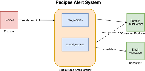 An example workflow in Kafka.