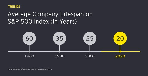 Source: EY. Can Corporate Venture solve the innovation paradox?