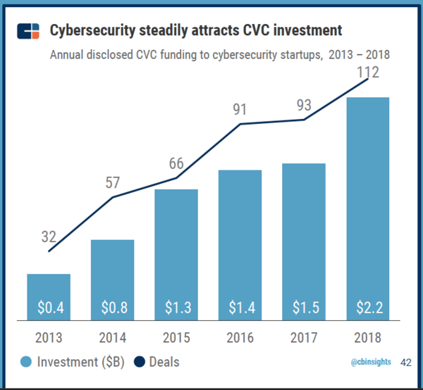 CB Insights 2018 Global CVC Report