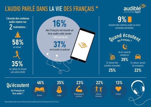 L'audio parlé dans la vie des français