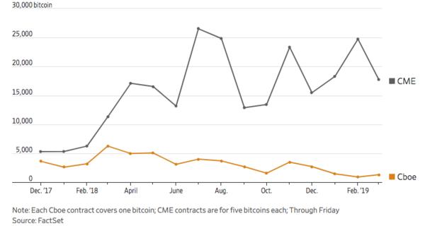 Bitcoin Trading Volumes Comparison (CBOE vs. CME)