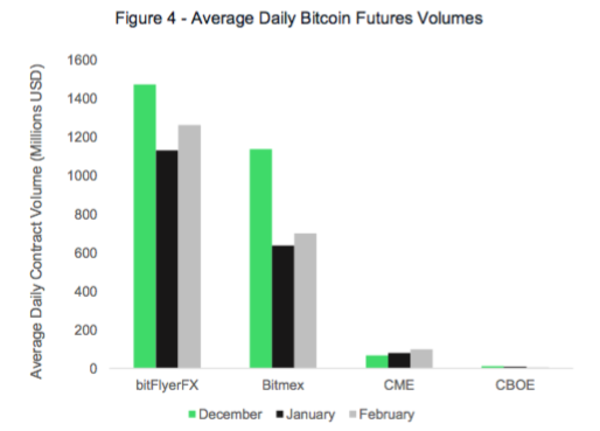 Source: https://www.cryptoglobe.com/latest/2019/03/latest-research-shows-why-cboe-had-to-concede-the-bitcoin-futures-game-to-cme/