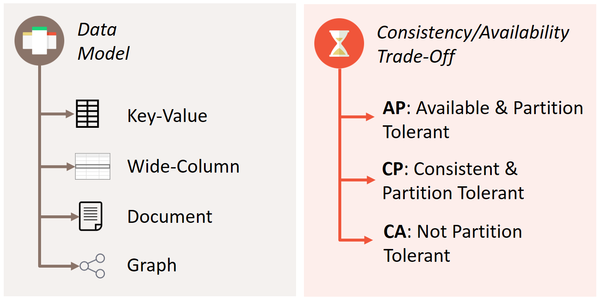 Two most prominent high-level approaches: data models and CAP theorem classes.