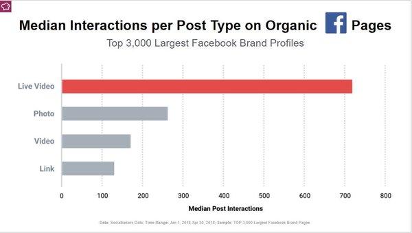 Facebook Post Engagements - Credit: Socialbakers