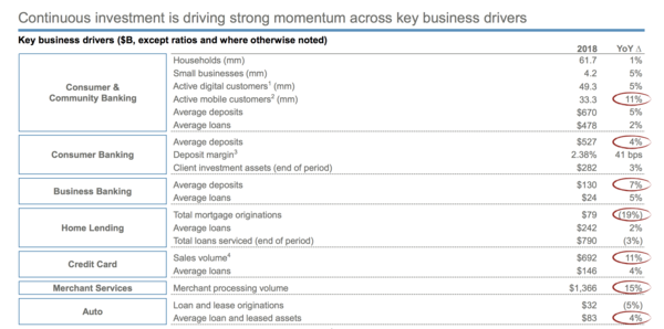 Chase Key Business Drivers