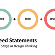 User need statements for defining design problems to solve