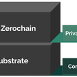 Announcing Zerochain: Applying zk-SNARKs to Substrate