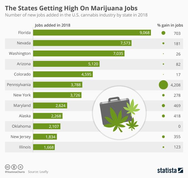 source: Statista