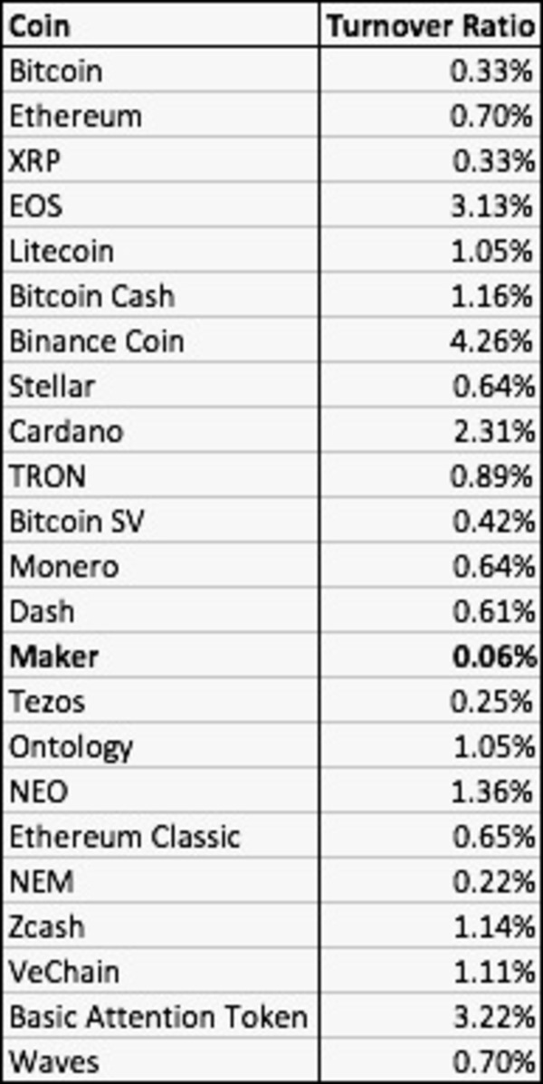 Daily Turnover of the Top 20 Currencies. Source: Onchainfx