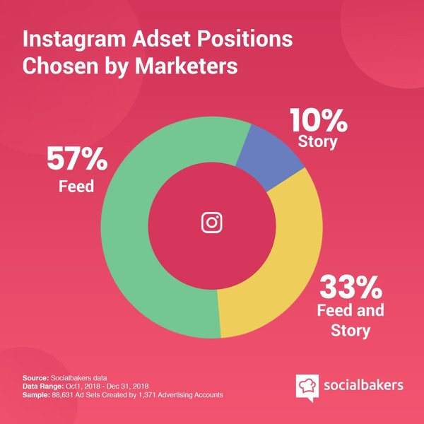 Instagram ad placements - Credit: Socialbakers