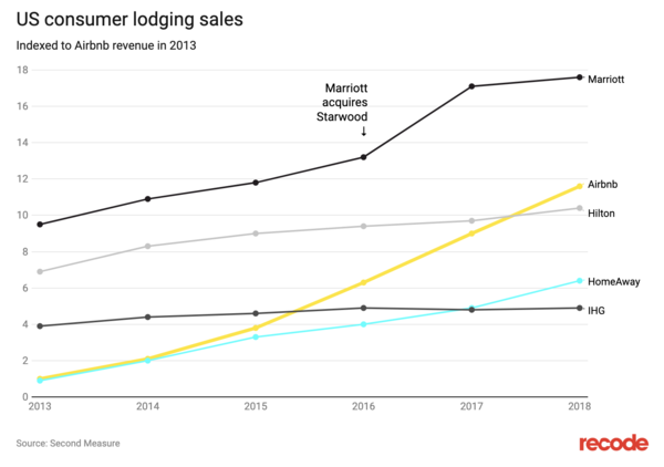 US consumer lodging sales - Credit: Recode
