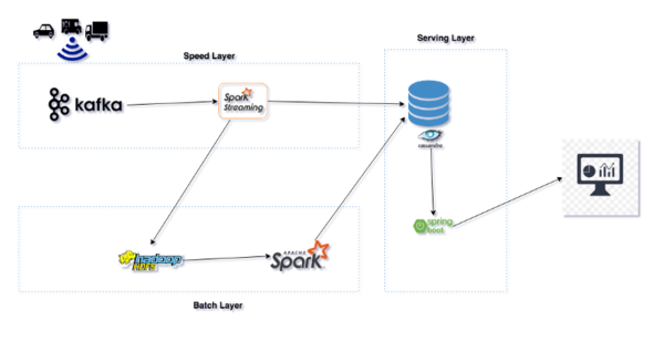 A high level overview of the system architecture.