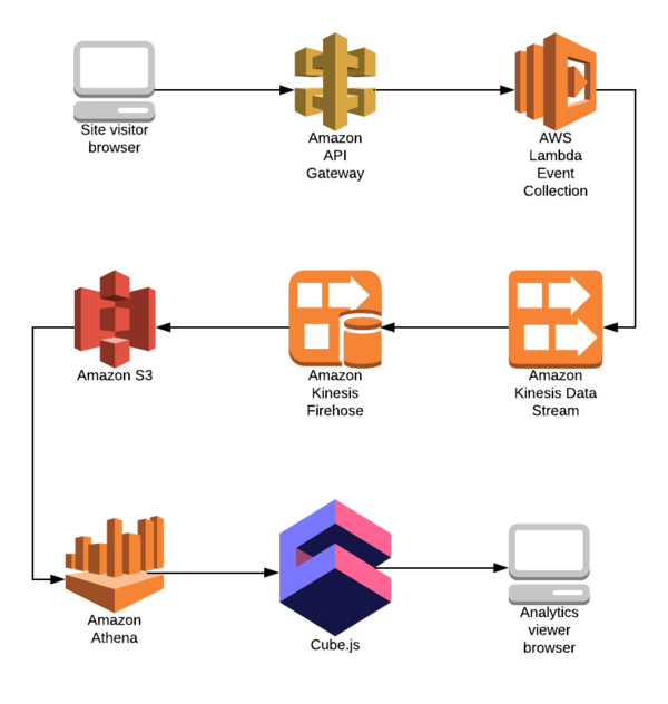 A sample architecture of the web analytics backend.