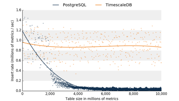 Insertion performance of Azure PostgreSQL with and without TimescaleDB.