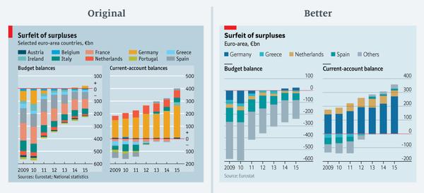 7 Statistik-Fehler, die der Economist druckte