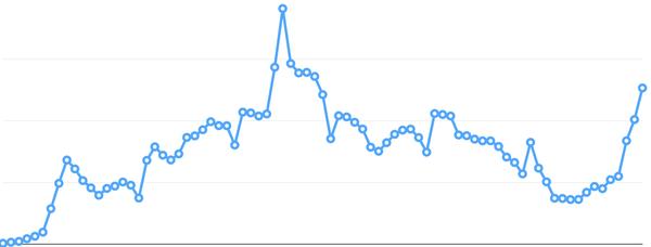 Hoe ik $400 per maand verdien met Spotify