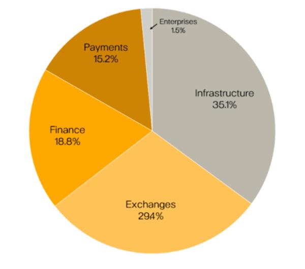 Pantera Venture Fund III Sector Breakdown