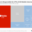 YouTube is Responsible for 37% of All Mobile Internet Traffic