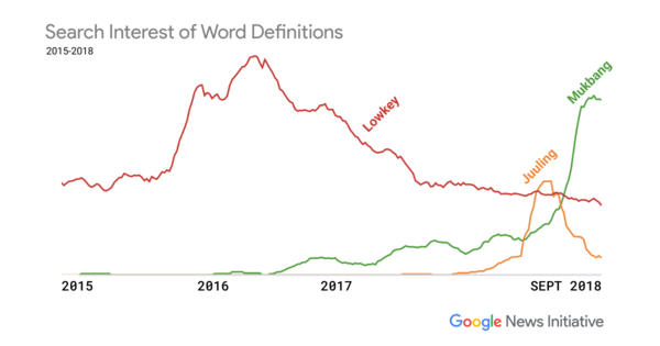 Word definitions, ranked by Google searches in 2018