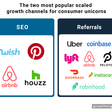 The 2 most popular scaled growth channels for unicorn companies