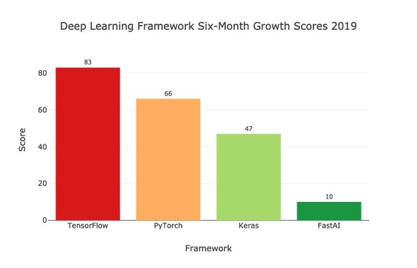 Which Deep Learning Framework is Growing Fastest?