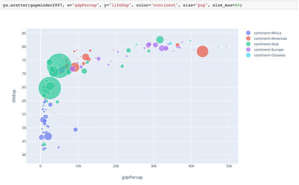 An example of scatter plot created with a single line of code.