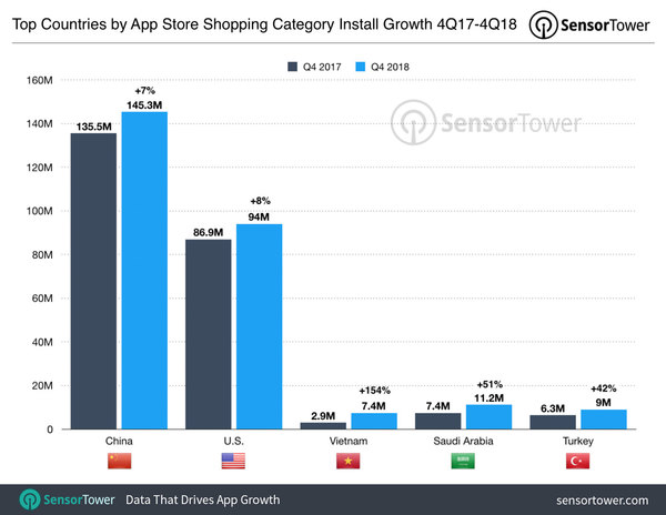 Top Countries for iOS Shopping Apps in 4Q18 - Credit: SensorTower