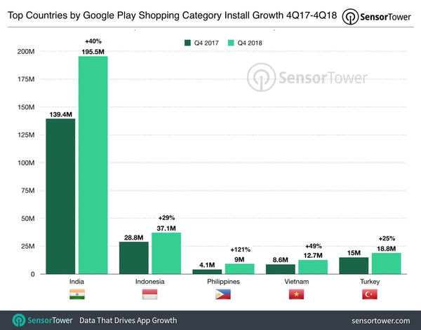 Top Countries for Android Shopping Apps in 4Q18 - Credit: SensorTower