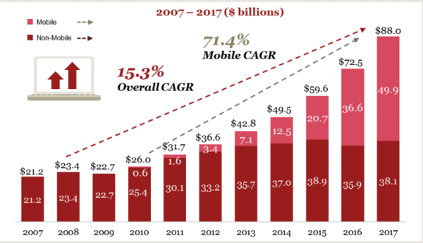 """Mobile internet advertising"". Source: IAB Internet Advertising Revenue Report 2017."