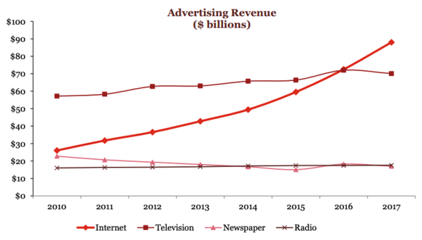 Source: IAB Internet Advertising Revenue Report 2017.