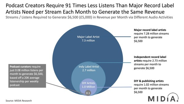 Audio Creator Remuneration: DIY Artists Need 12.8 More Streams and Major Label Artists Need 91 More Streams to Earn the Same As Podcast Creators