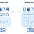 ETL vs. ELT BI Architektur - ein praktischer Erfahrungsbericht