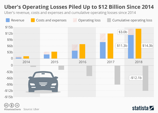 Is Uber ready for its IPO? - Credit: Statista