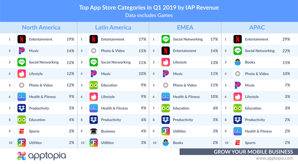 Top Grossing iOS Categories 1Q19 - Credit: Apptopia