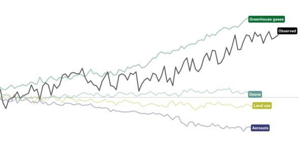 Interaktive Grafik: Warum die Erderwärmung kaum mit natürlichen Faktoren zusammenhängt
