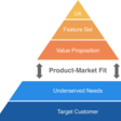 How to setup a Minimum Viable Product (MVP) – The Startup