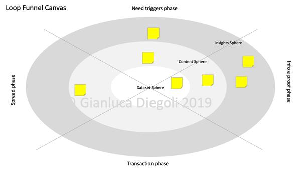 Canvas e framework proprietari | [mini]marketing
