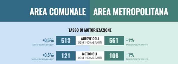 Purtroppo il tasso di motorizzazione in città è in crescita, anche se lieve