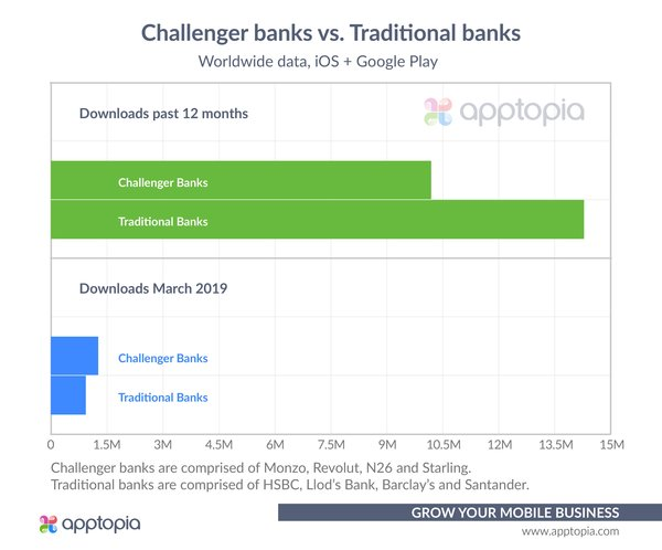 Banks: Traditionals vs Challengers - Credit: Apptopia