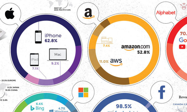Infographic: How the Tech Giants Make Their Billions