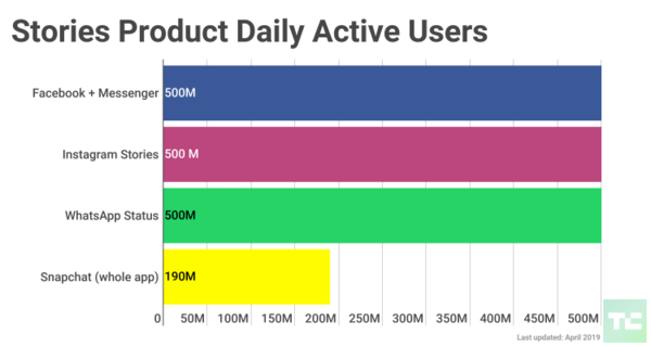 You might hate it, but Facebook Stories now has 500M users