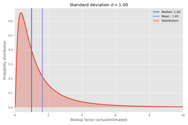 Why software projects take longer than you think – a statistical model · Erik Bernhardsson