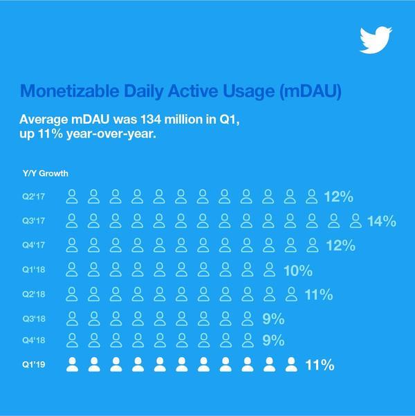 Twitter communique son nombre d'utilisateurs actifs par mois pour la dernière fois