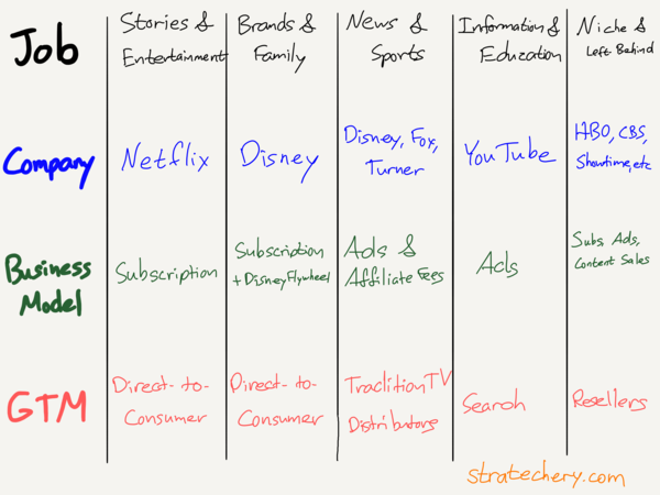 Disney and the Future of TV – Stratechery by Ben Thompson