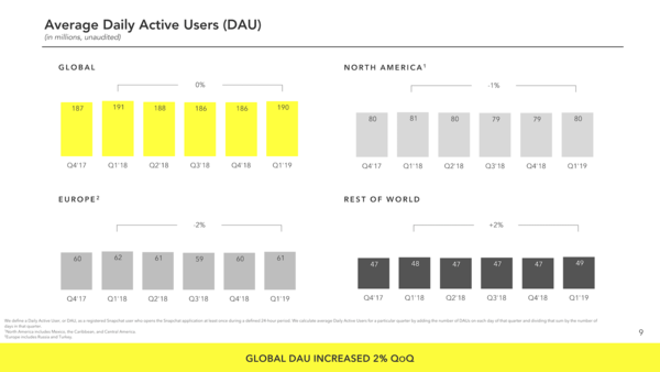 Snapchat's Average DAUs - Credit: Snap Inc