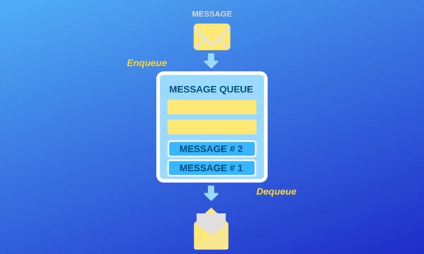 Messaging process: queuing.