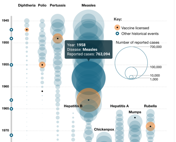 A snapshot of the visualization on 9 infectious diseases over the years.